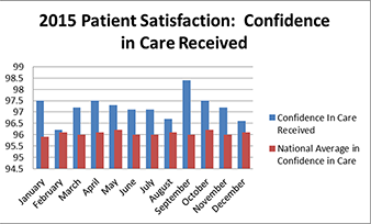 Confidence in Care Received graph