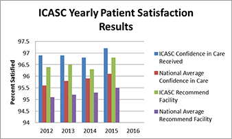 Iowa City ASC Yearly Patient Satisfaction Results