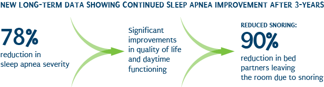 Long-term data showing sleep apnea improvement after 3 years